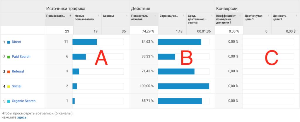 Что такое группа метрик ABC в Google Analytics