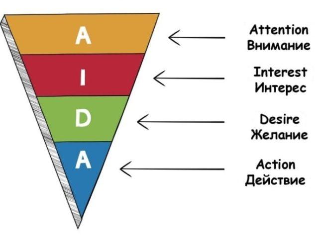 AIDA - расшифровка